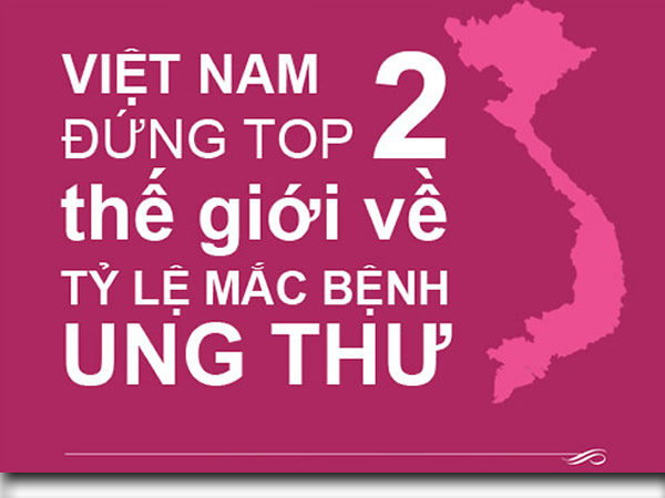 giat-minh-voi-ty-le-mac-ung-thu-o-viet-nam-hien-nay